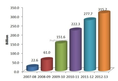 SMS usage in Pakistan from 2007-2013